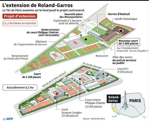 Le Tribunal de Grande Instance autorise les travaux — Roland-Garros