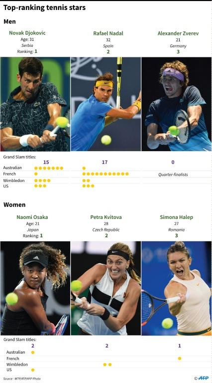 Djokovic tightens grip on top of rankings; Federer slides